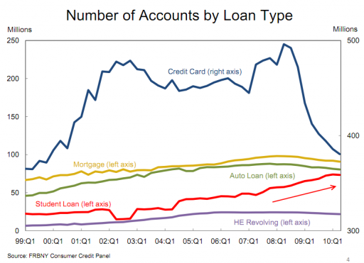 Student Debt and Credit Cards.