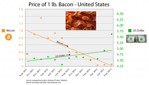 baconprice